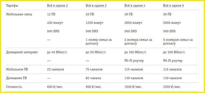 Список тарифов