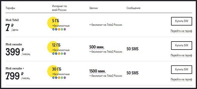 Тарифы от Теле2 выпущенные в 2018 году