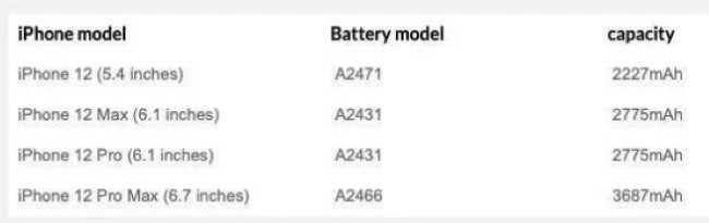 емкость батареи iPhone 12