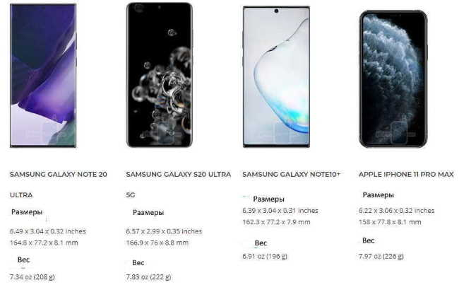 Samsung Galaxy Note 20 Ultra, SAMSUNG GALAXY S20 ULTRA, SAMSUNG GALAXY NOTE10+,APPLE IPHONE 11 PRO MAX - флагманы 2020