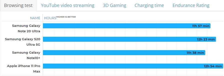 сколько времени нужно для зарядки Note 20 Ultra сравнение с конкурентами